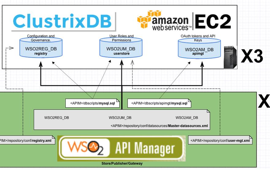ClustrixDB and API Manager