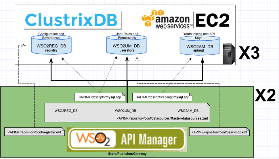ClustrixDB and API Manager.png