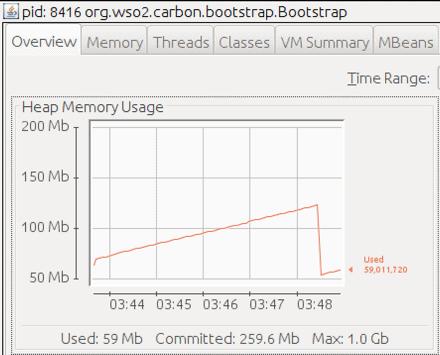 Figure 3 Micro Integrator Heap Memory Usage