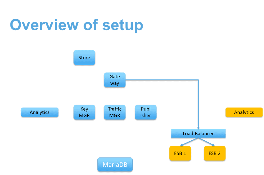 Overview of Setup.png