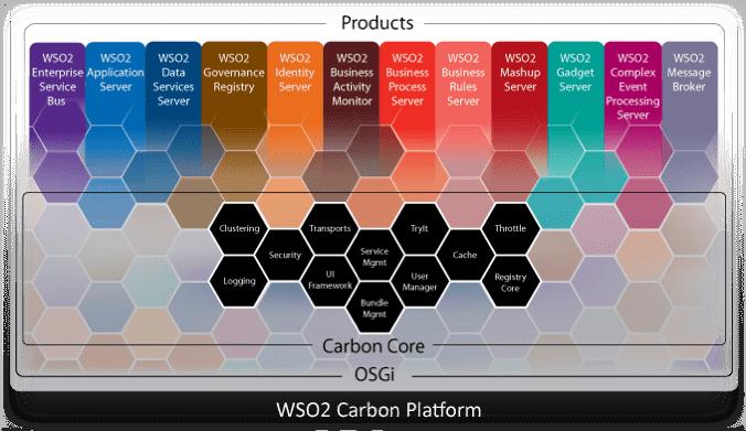 WSo2 Carbon Platform