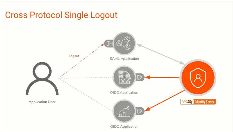 yenlo_blog_2019-10-31_cross-protocol-single-logout
