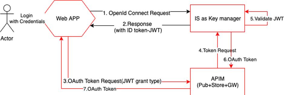yenlo_blog_2020-05-25_jwt-exchange-with-oauth2_figure-10