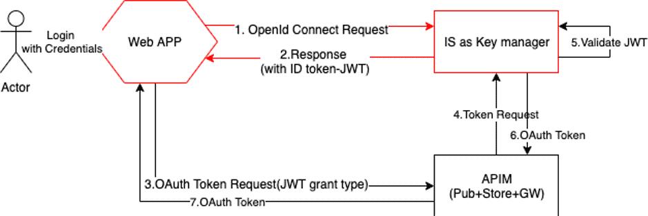 yenlo_blog_2020-05-25_jwt-exchange-with-oauth2_figure-7