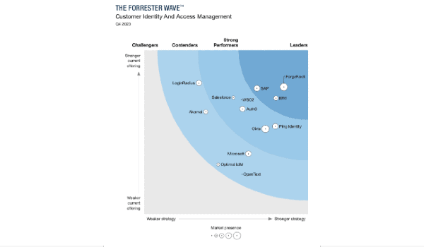 WSO2 Identity Server recognized as a Strong Performer by Forrester