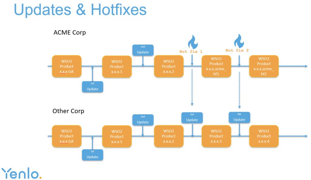 Updates & Hotfixes